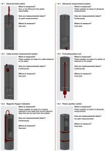 поршневой гидроаккумулятор с индикатором положения hydac